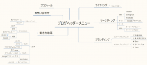 ブログカテゴリのマインドマップ例