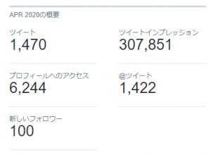 Twitterアナリティクスデータ例